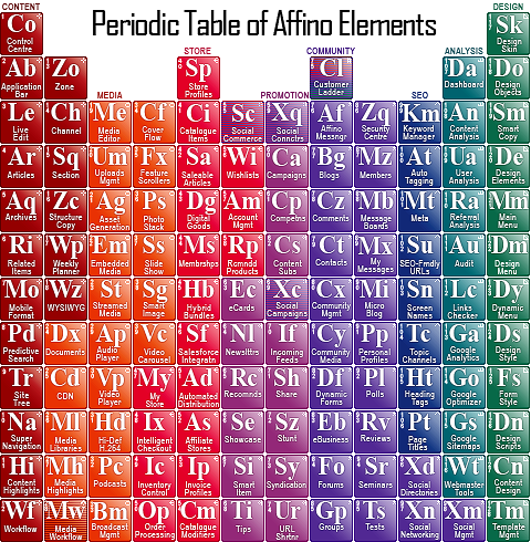 Affino Periodic Table