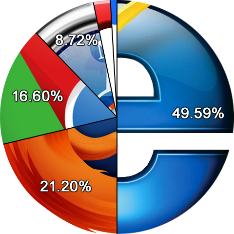 Internet Explorer Browser Usage drops below 50% market share for the first time