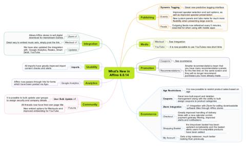 Affino 6.0.14 Mindmap