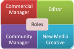 The Four Essential Job Roles in Social Commerce