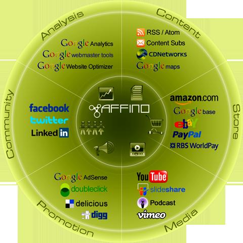 Affino Social Commerce Hub