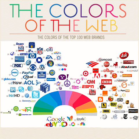 Colours of the Web - Colour-dominance online