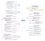 What's New in Affino 6.0.4 Mindmap