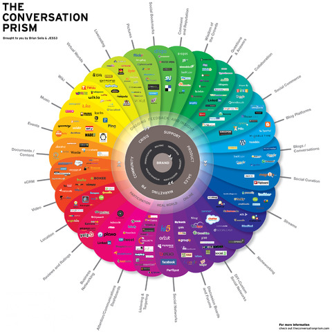 The Conversation Prism outlines the full spectrum of the Social Internet