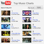YouTube challenges MTV's Music Video Hegemony with a chart of its own
