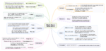 Affino 6.0.10 Mindmap