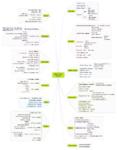 Affino 2011 Highlights - Mindmap