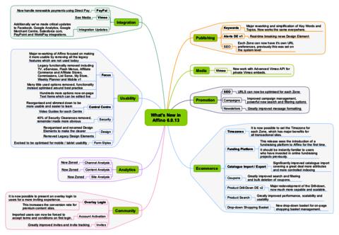 Affino 6.0.13 Mindmap