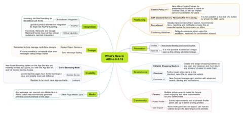 Affino 6.0.16 Mindmap
