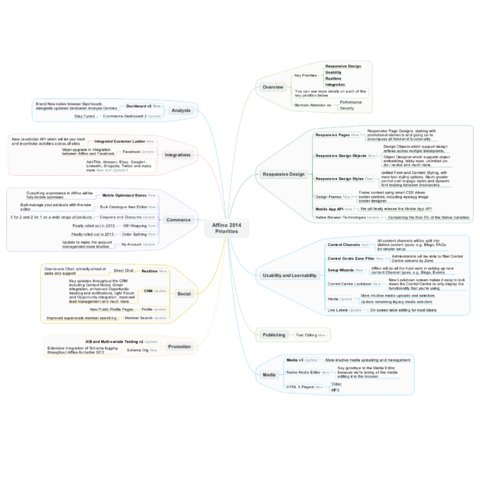 Affino 2014 Priorities Mindmap
