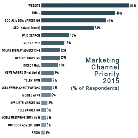 Website still considered most important marketing channel for majority of businesses