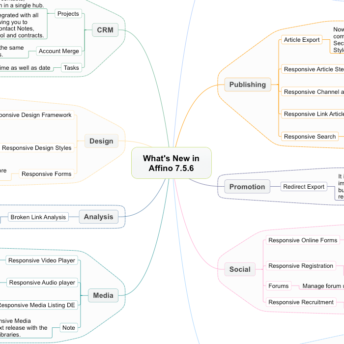 Affino 7.5.6 Release - Highlights Mindmap