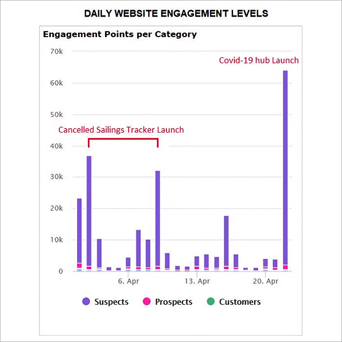 Daily Engagement Chart