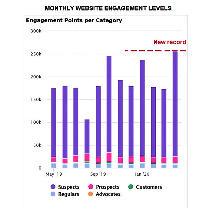 Monthly Engagement Chart
