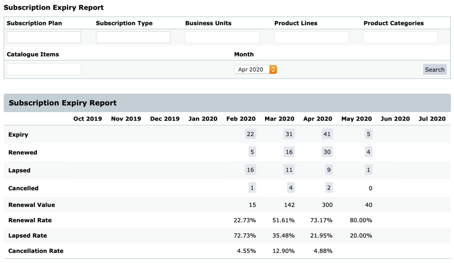 Subscription Expiry Report