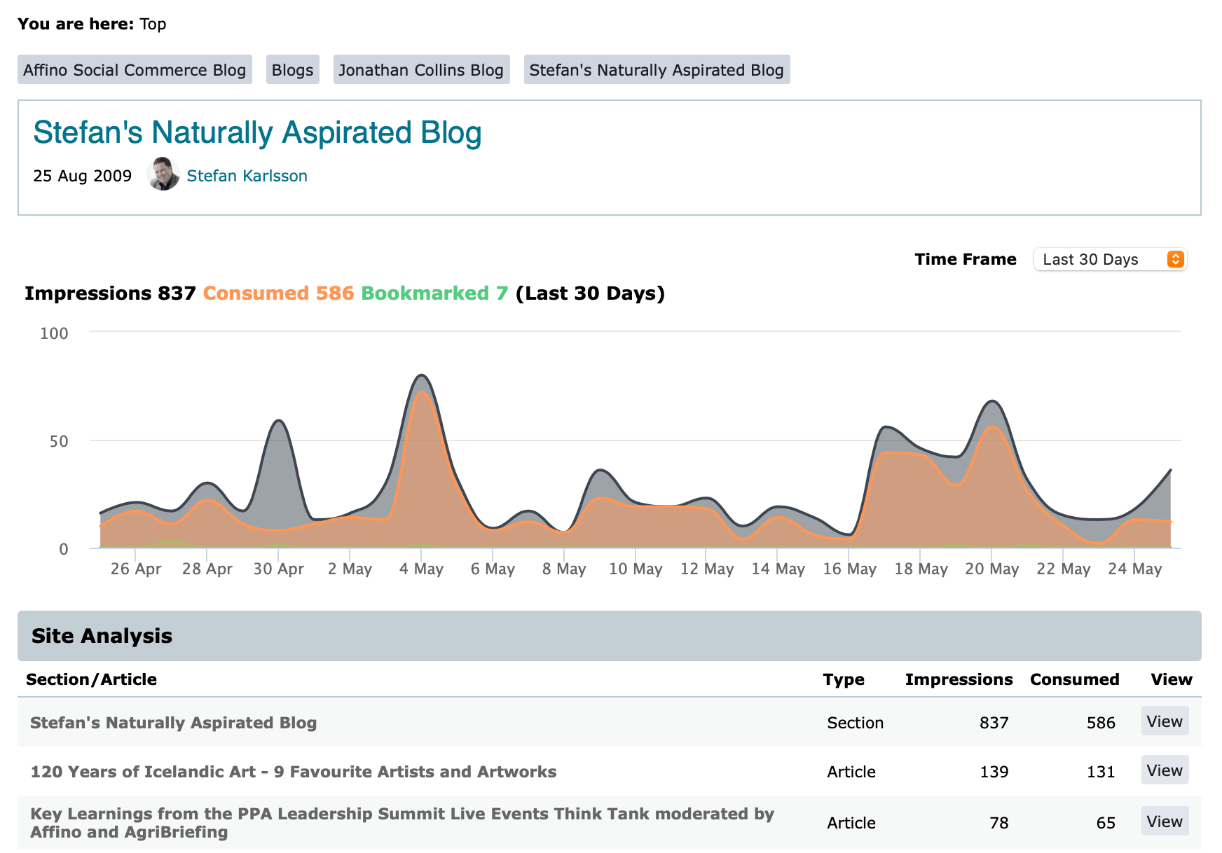 Updated Site Analyis